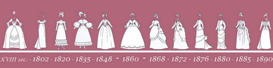 Women fashion evolution - XIX Century